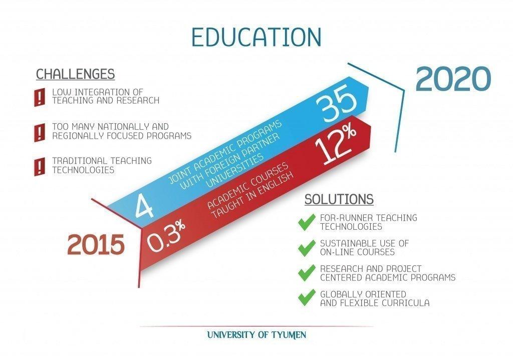 Программа повышения конкурентоспособности ТюмГУ-08.jpg